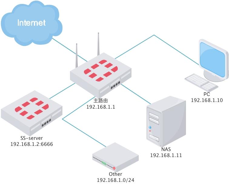 家庭网络结构